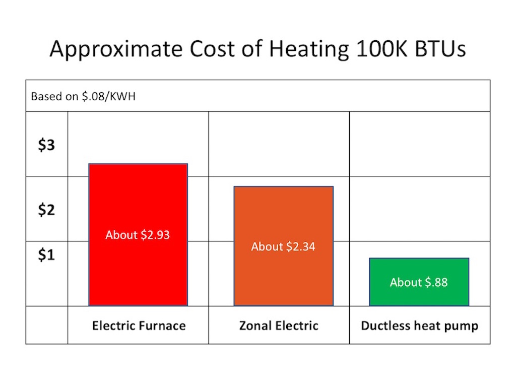 alpine ductless cost of heating
